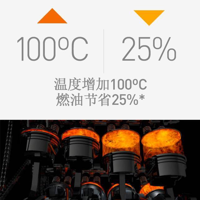 温度增加100摄氏度,燃油节省25%