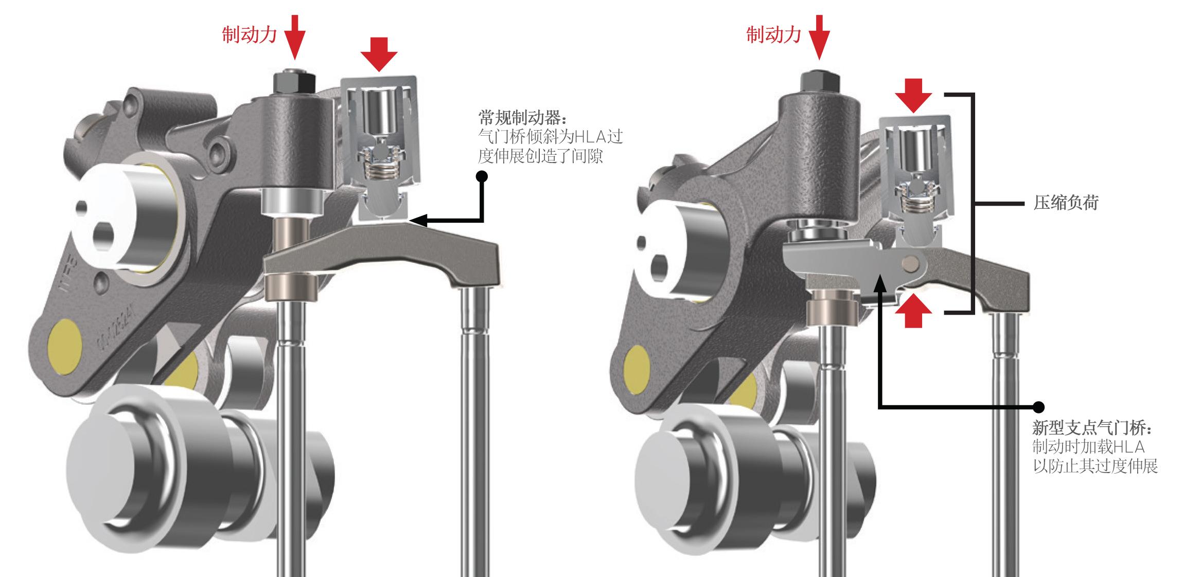 采用和未采用Fulcrum技术的发动机制动